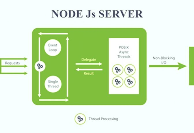 Reason why you should use Node.js for Web Development
